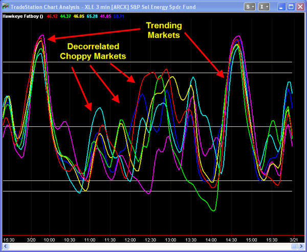 Correlating indicators trading