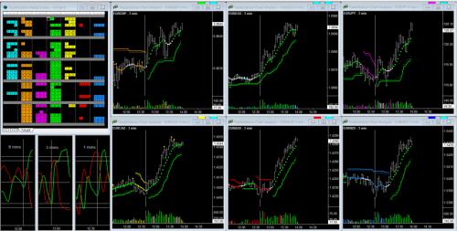 Euro Charts Example