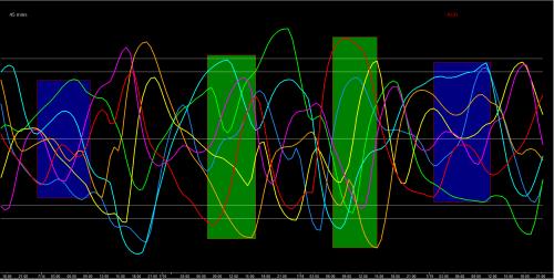 Fatman 45min Chart