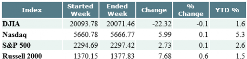 Indices Weekly Figures