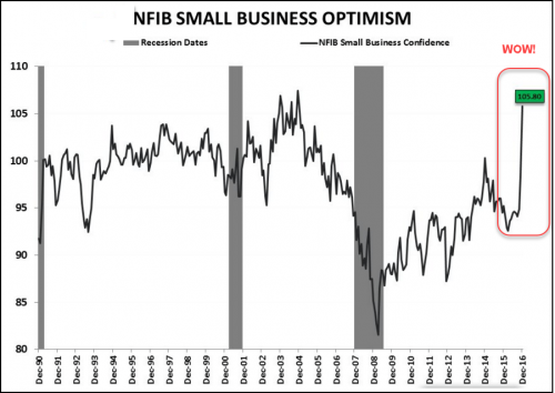NFIB Small Business Index Chart