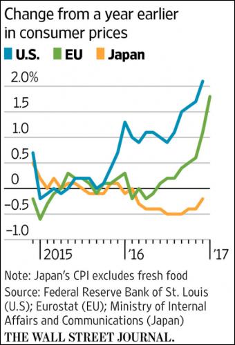 Consumer Price Index YTD Chart