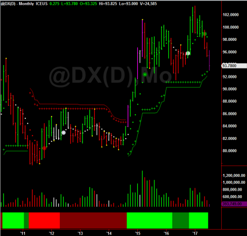 DX Monthly Chart