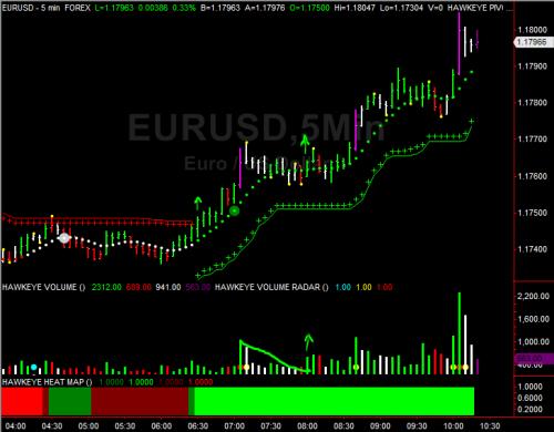 EUR 5min Chart