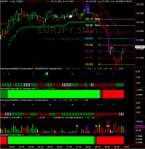 EURJPY Chart Example