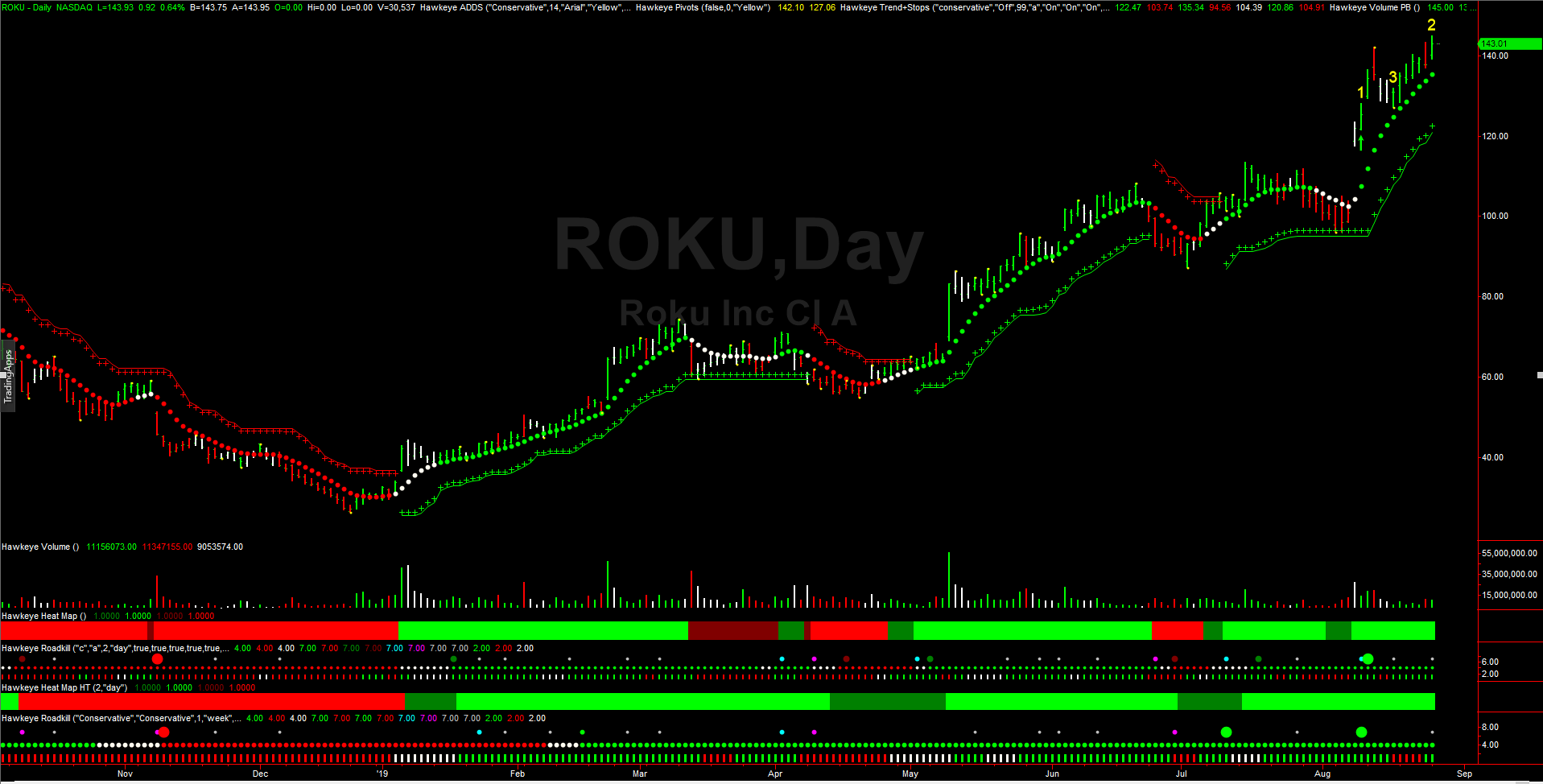 Hawkeye is bullish on ROKU